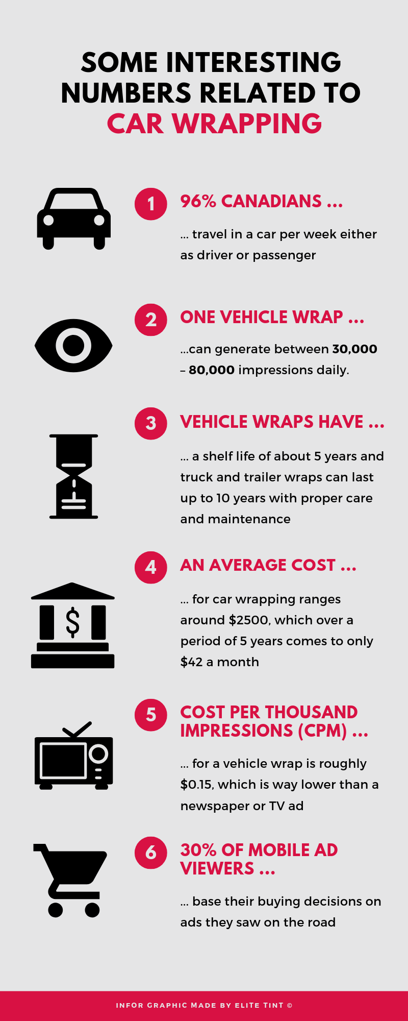 Some Interesting Numbers Related to Car Wrapping